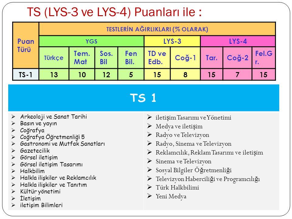 TS (LYS-3 ve LYS-4) Puanları ile :