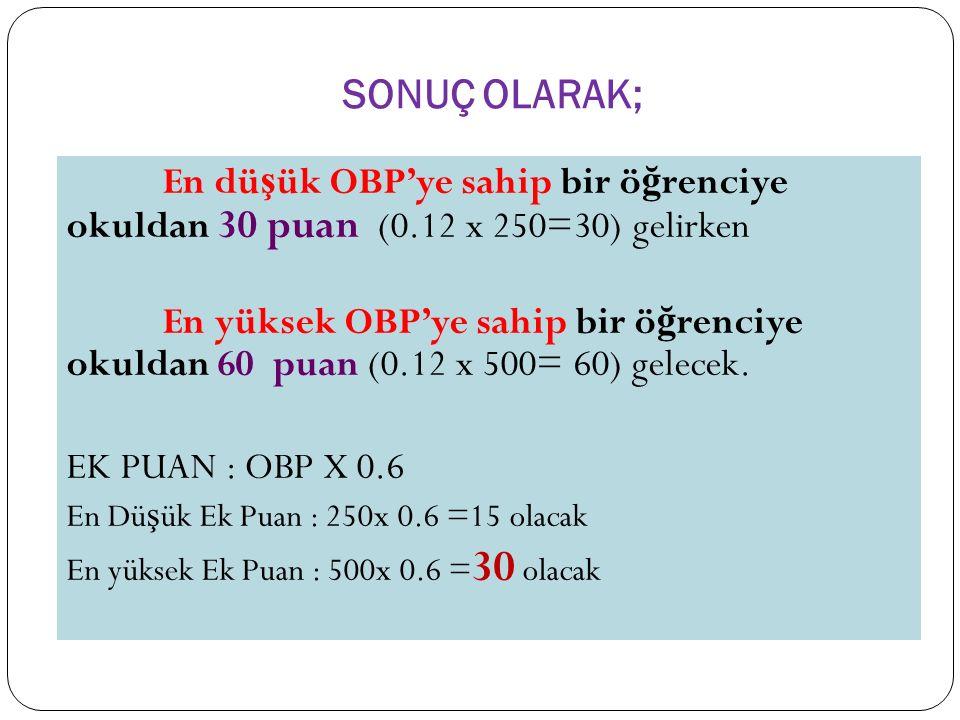 SONUÇ OLARAK; En düşük OBP'ye sahip bir öğrenciye okuldan 30 puan (0.12 x 250=30) gelirken.