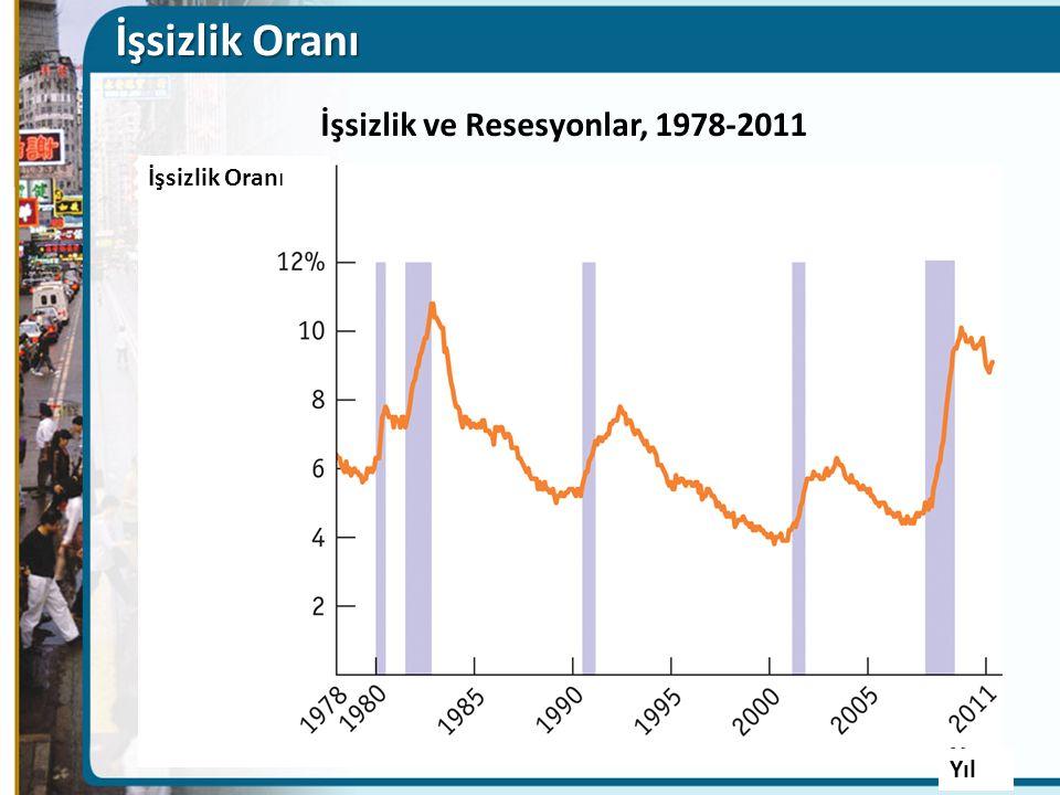 İşsizlik ve Resesyonlar, 1978-2011