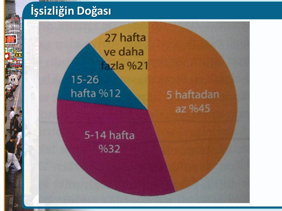 İşsizliğin Doğası Figure Caption: Figure 8(23)-8: Distribution of the Unemployed by Duration of Unemployment, 2007.