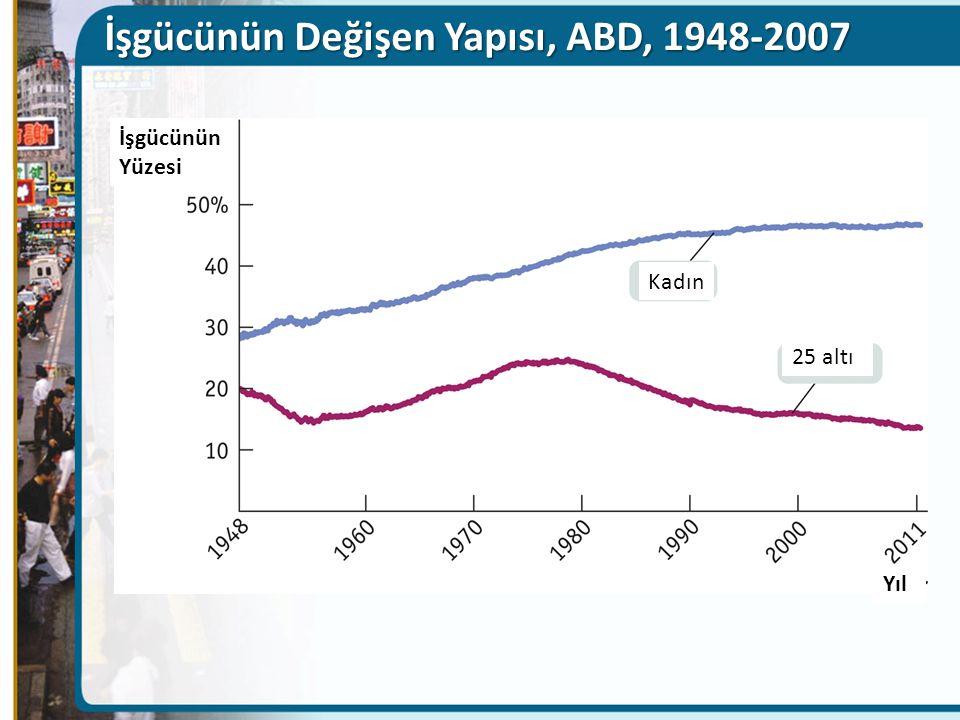 İşgücünün Değişen Yapısı, ABD, 1948-2007