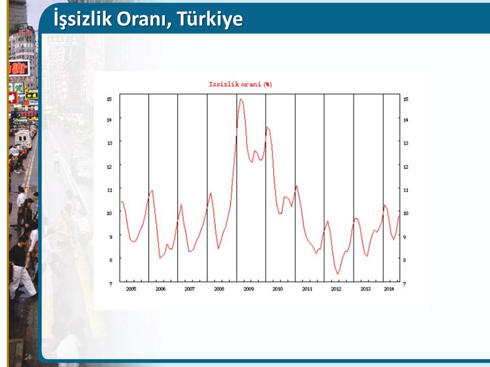 İşsizlik Oranı, Türkiye