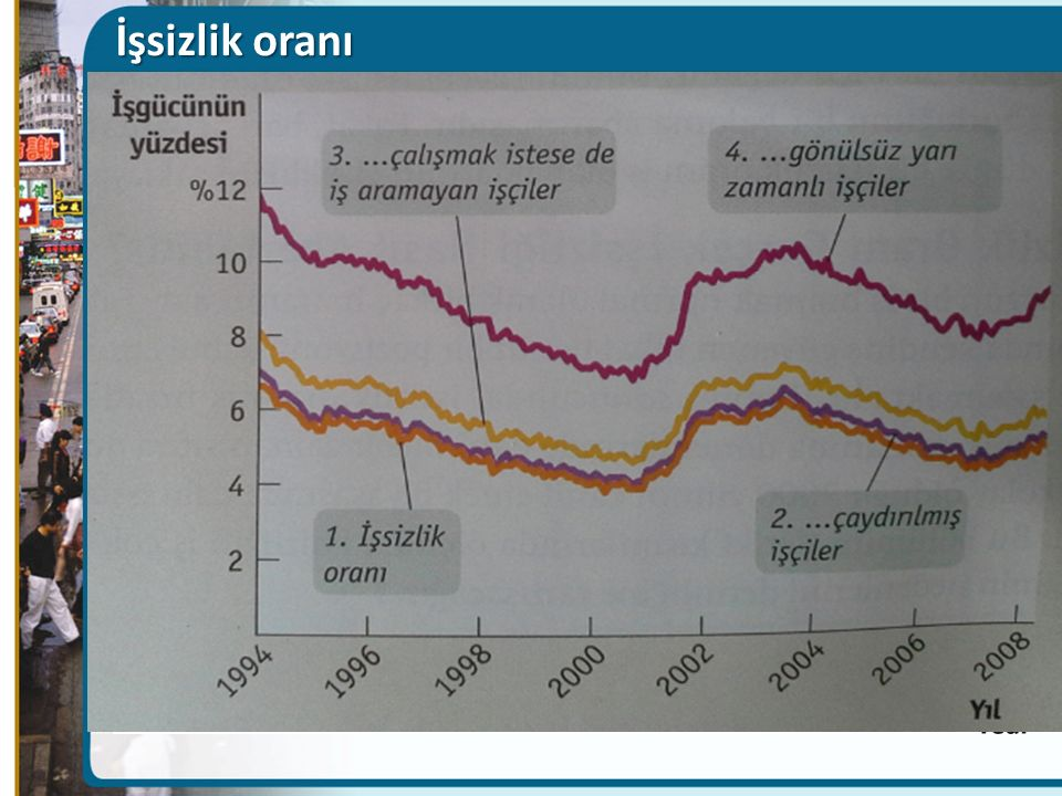 İşsizlik oranı Figure Caption: Figure 8(23)-2: Alternative Measures of Unemployment, 1994-2011.