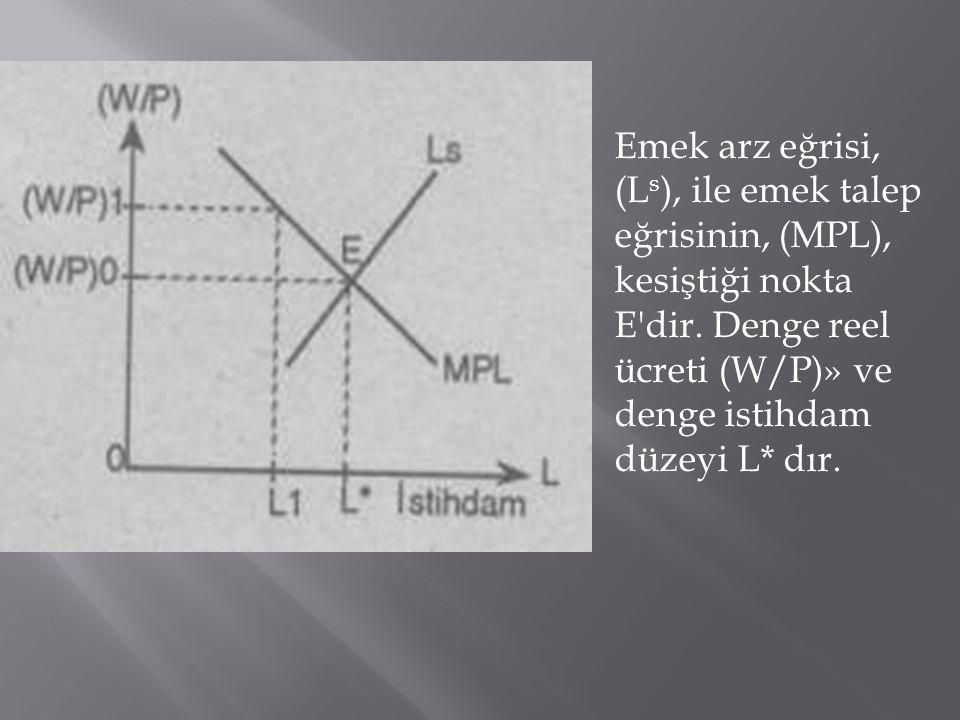 Emek arz eğrisi, (Ls), ile emek talep eğrisinin, (MPL), kesiştiği nokta E dir.