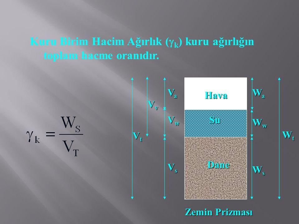 Kuru Birim Hacim Ağırlık (k) kuru ağırlığın toplam hacme oranıdır.