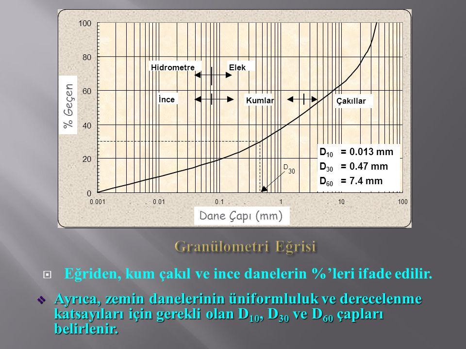 20 40. 60. 80. 100. 0.001. 0.01. 0.1. 1. 10. Grain size (mm) D. 30. Elek. Hidrometre. = 0.013 mm.
