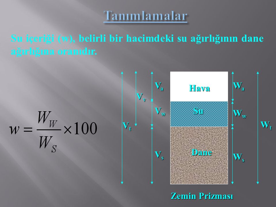Tanımlamalar Su içeriği (w), belirli bir hacimdeki su ağırlığının dane ağırlığına oranıdır. Dane. Hava.