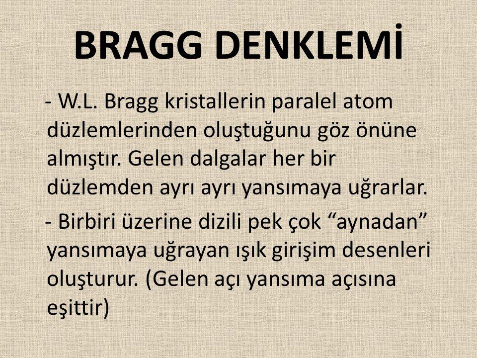 BRAGG DENKLEMİ