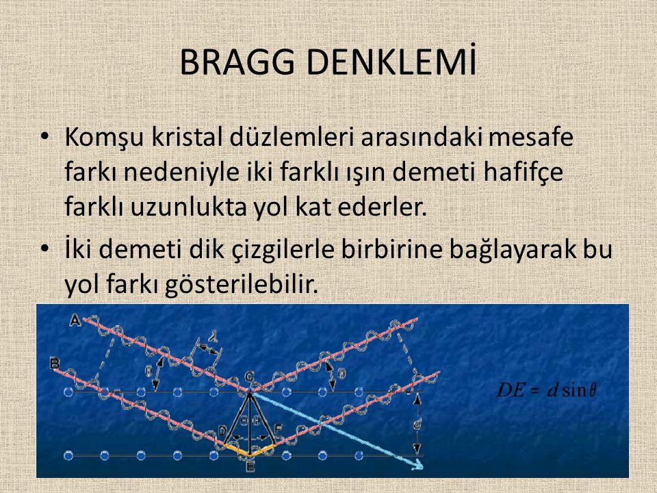 BRAGG DENKLEMİ Komşu kristal düzlemleri arasındaki mesafe farkı nedeniyle iki farklı ışın demeti hafifçe farklı uzunlukta yol kat ederler.