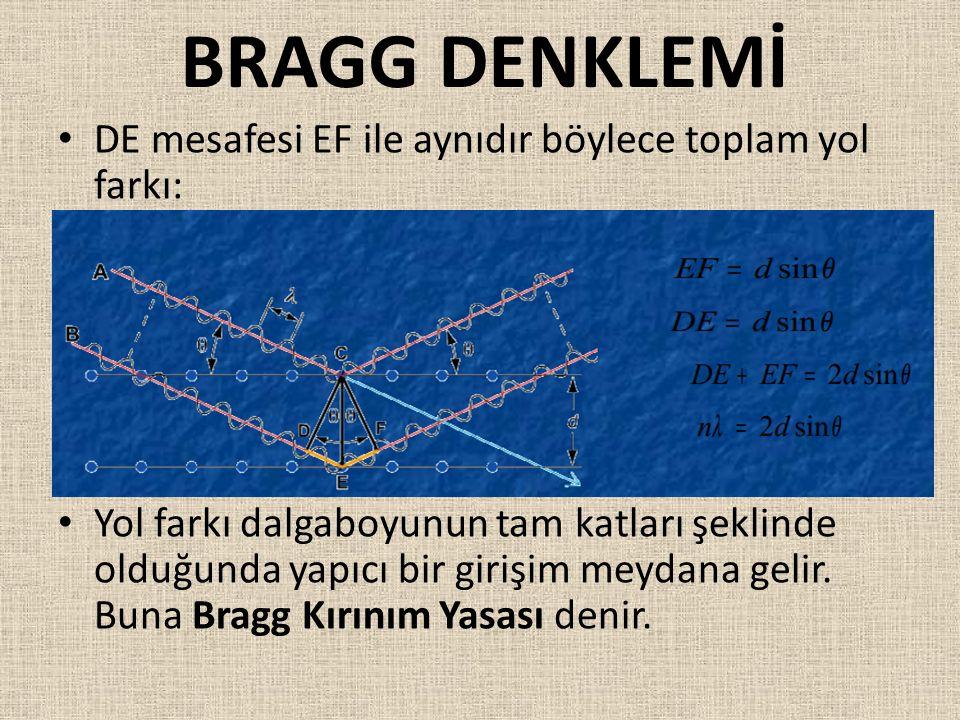 BRAGG DENKLEMİ DE mesafesi EF ile aynıdır böylece toplam yol farkı: