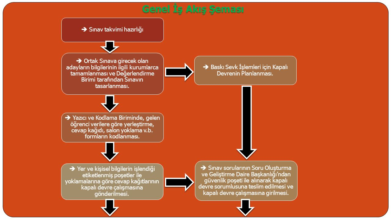 Genel İş Akış Şeması  Sınav takvimi hazırlığı
