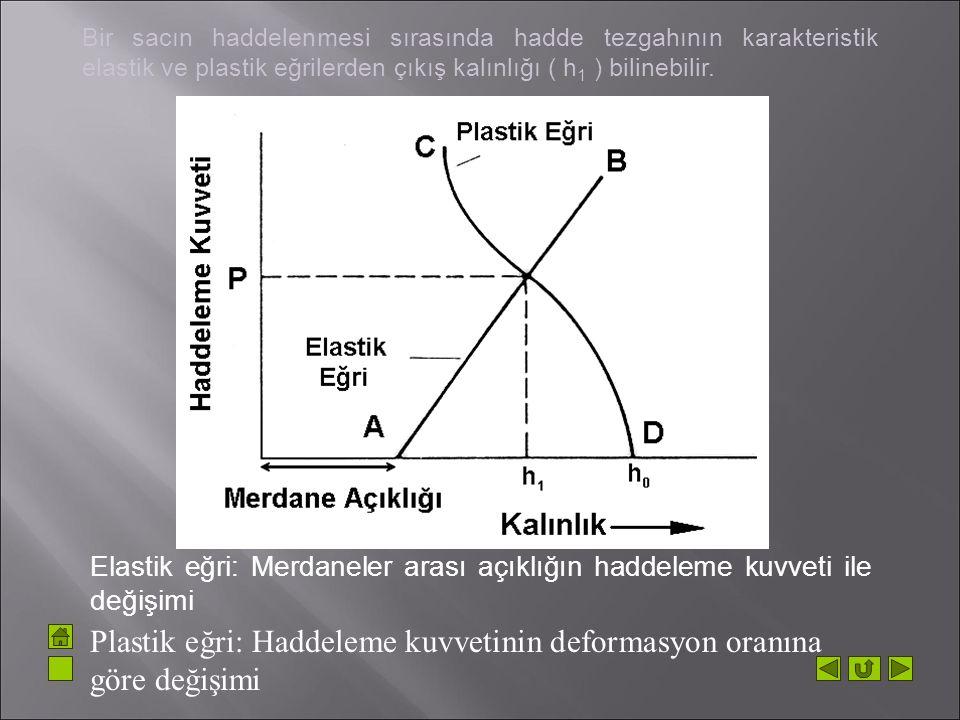 Plastik eğri: Haddeleme kuvvetinin deformasyon oranına göre değişimi