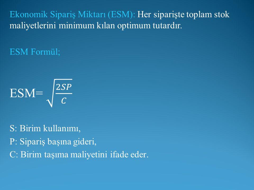 Ekonomik Sipariş Miktarı (ESM): Her siparişte toplam stok maliyetlerini minimum kılan optimum tutardır.