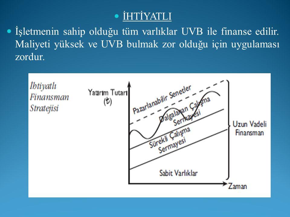 İHTİYATLI İşletmenin sahip olduğu tüm varlıklar UVB ile finanse edilir.