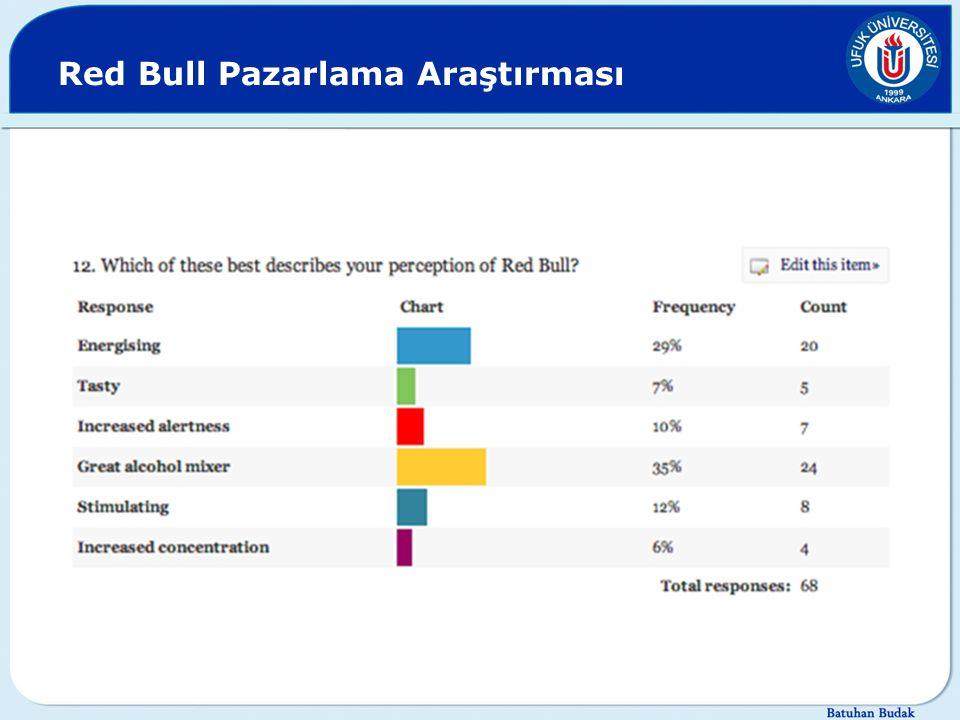 Red Bull Pazarlama Araştırması