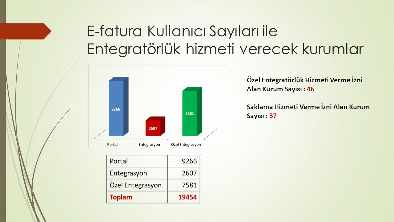 E-fatura Kullanıcı Sayıları ile Entegratörlük hizmeti verecek kurumlar