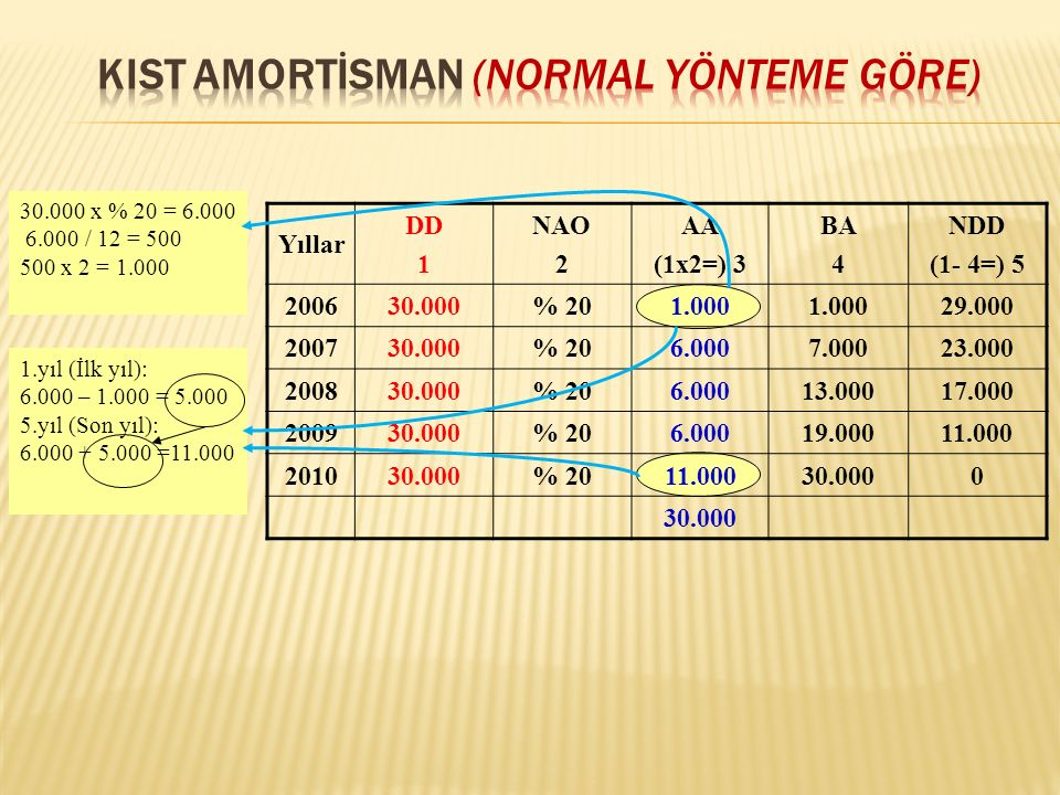 KIST AMORTİSMAN (NORMAL YÖNTEME GÖRE)