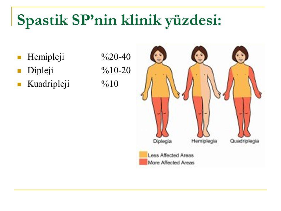 Spastik SP'nin klinik yüzdesi: