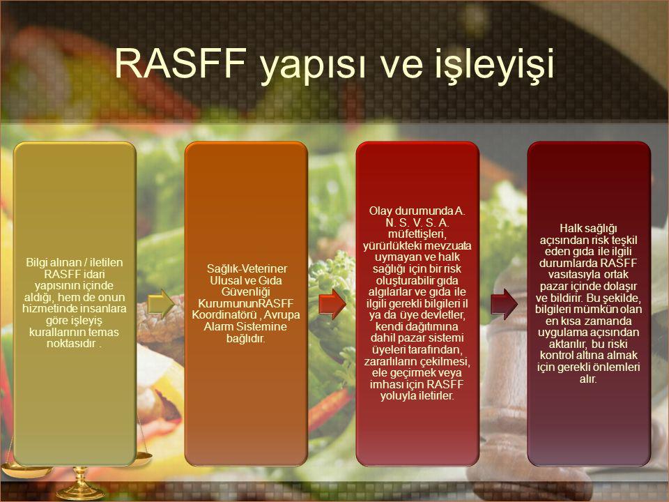 RASFF yapısı ve işleyişi