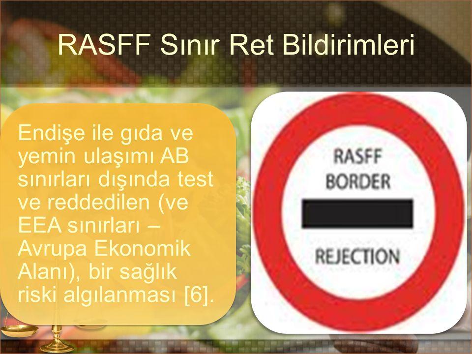 RASFF Sınır Ret Bildirimleri