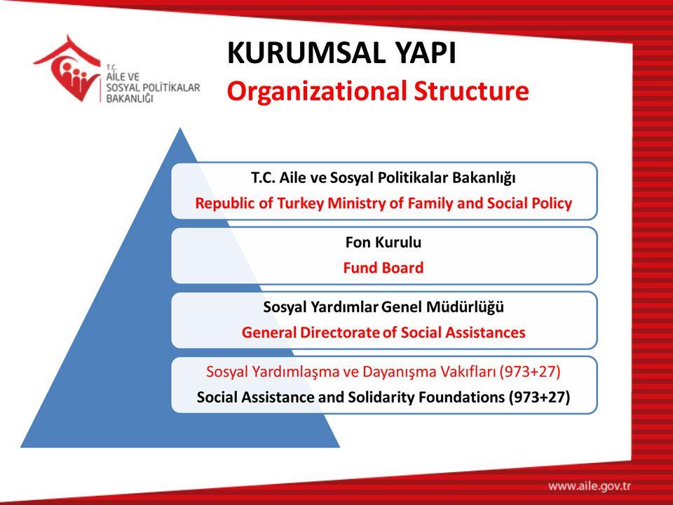 KURUMSAL YAPI Organizational Structure