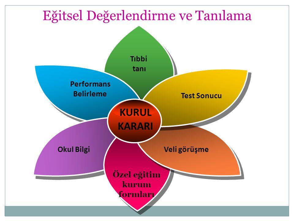 Eğitsel Değerlendirme ve Tanılama