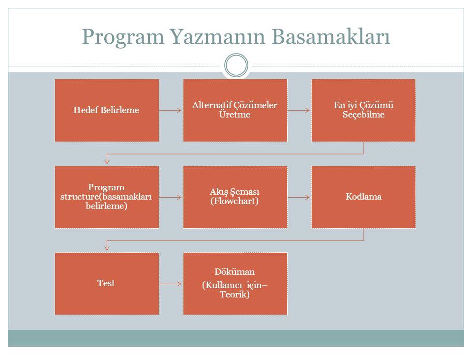 Program Yazmanın Basamakları