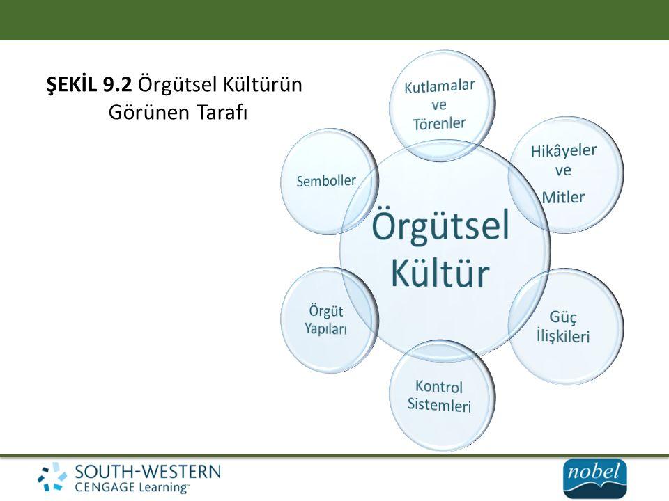 Örgütsel Kültür ŞEKİL 9.2 Örgütsel Kültürün Görünen Tarafı