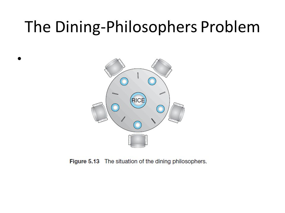 The Dining-Philosophers Problem