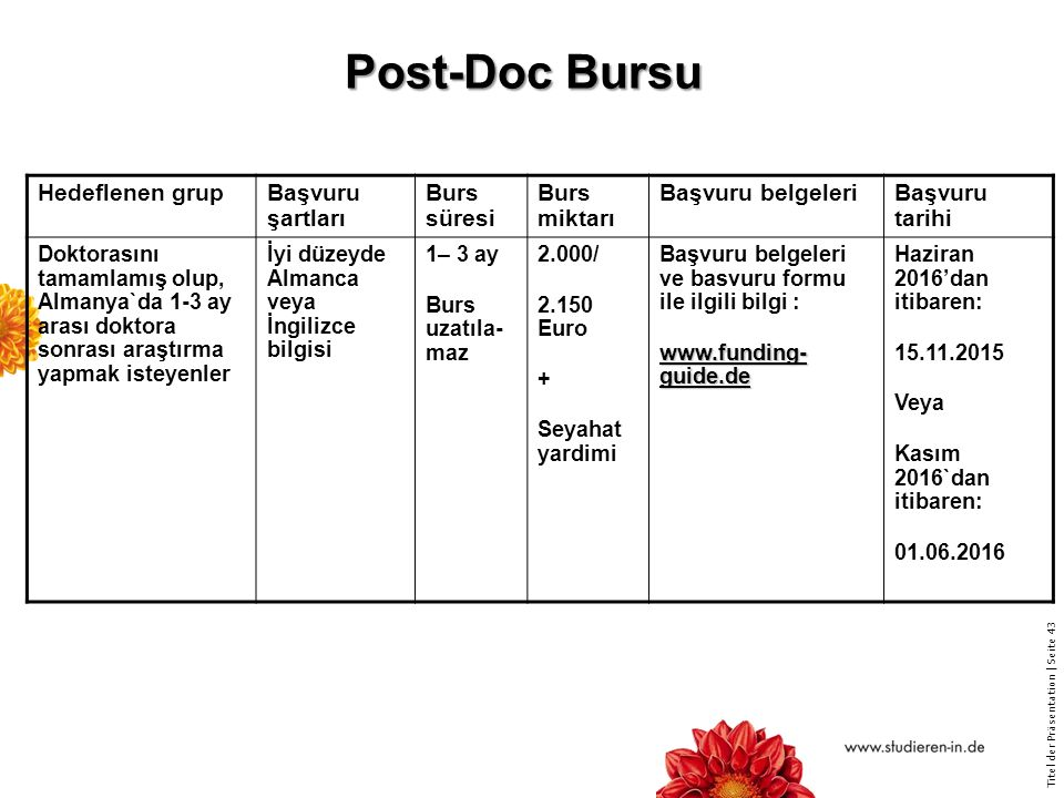 Post-Doc Bursu Hedeflenen grup Başvuru şartları Burs süresi