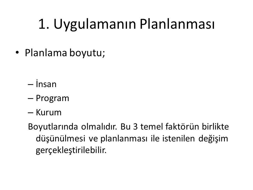 1. Uygulamanın Planlanması