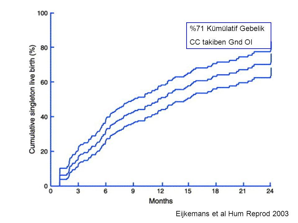 %71 Kümülatif Gebelik CC takiben Gnd OI Eijkemans et al Hum Reprod 2003