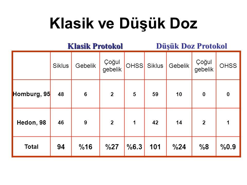 Klasik ve Düşük Doz Klasik Protokol Düşük Doz Protokol 94 %16 %27 %6.3