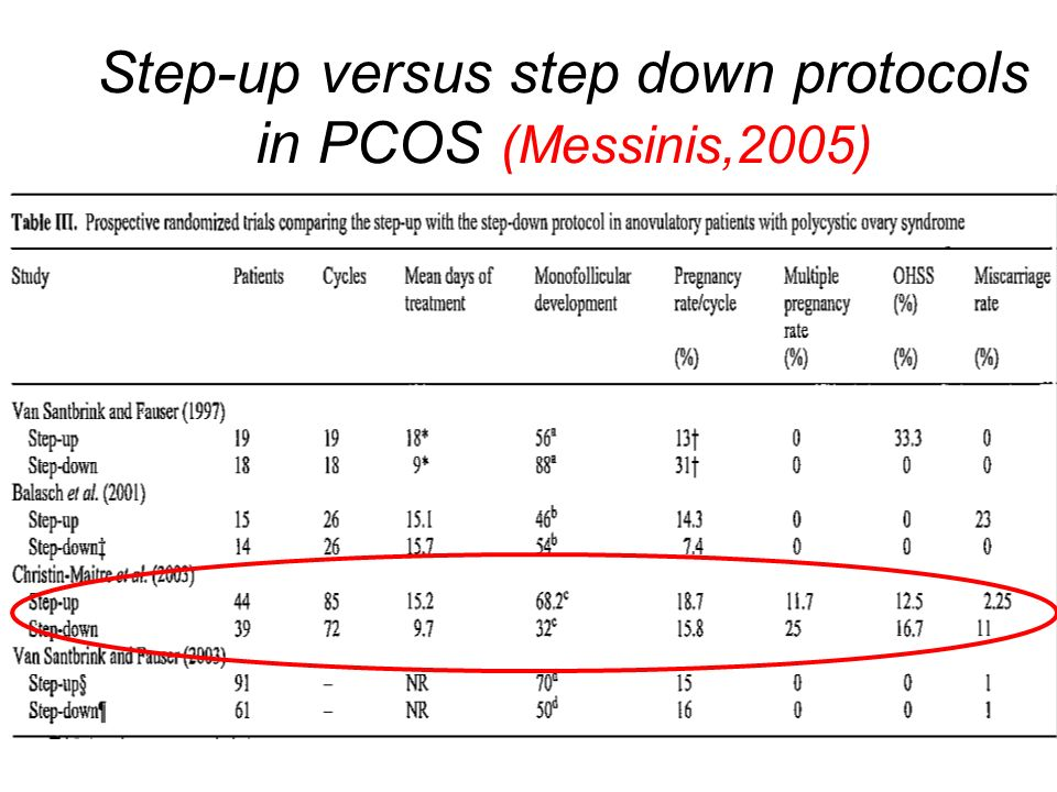 Step-up versus step down protocols in PCOS (Messinis,2005)