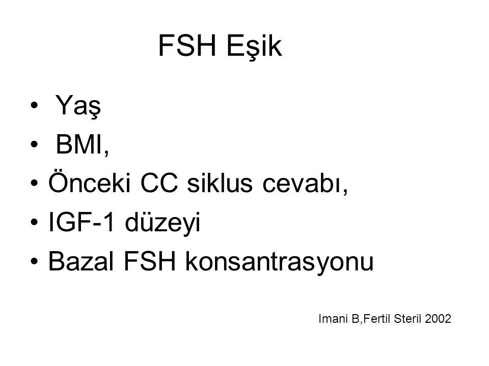 FSH Eşik Yaş BMI, Önceki CC siklus cevabı, IGF-1 düzeyi
