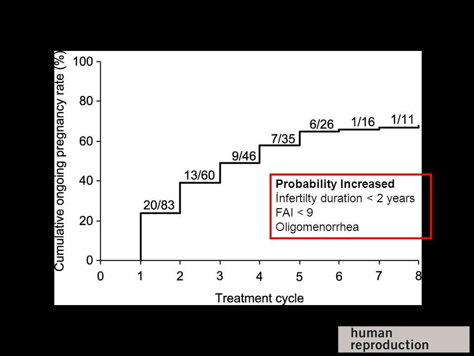 Probability Increased İnfertilty duration < 2 years FAI < 9