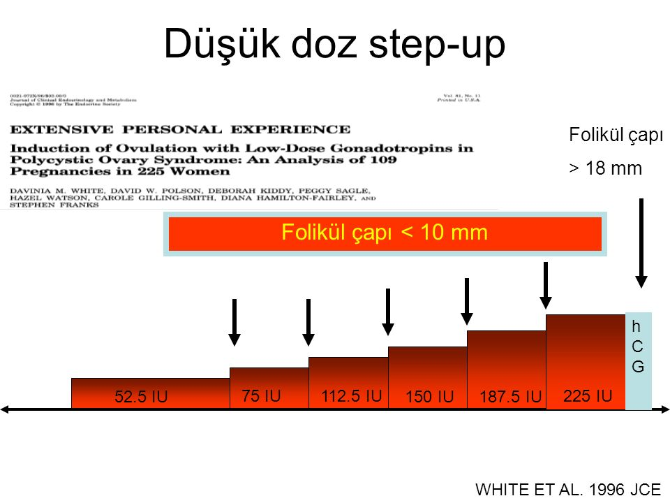 Düşük doz step-up Folikül çapı < 10 mm Folikül çapı > 18 mm hCG