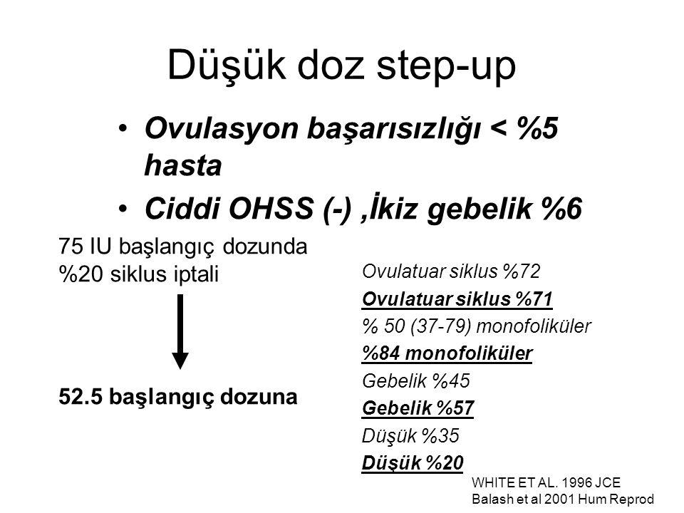 Düşük doz step-up Ovulasyon başarısızlığı < %5 hasta