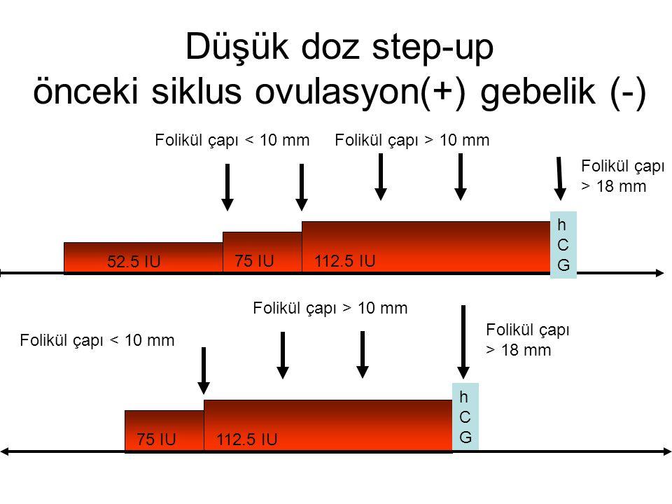 Düşük doz step-up önceki siklus ovulasyon(+) gebelik (-)