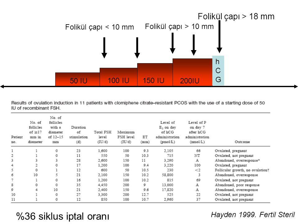 %36 siklus iptal oranı Folikül çapı > 18 mm Folikül çapı < 10 mm