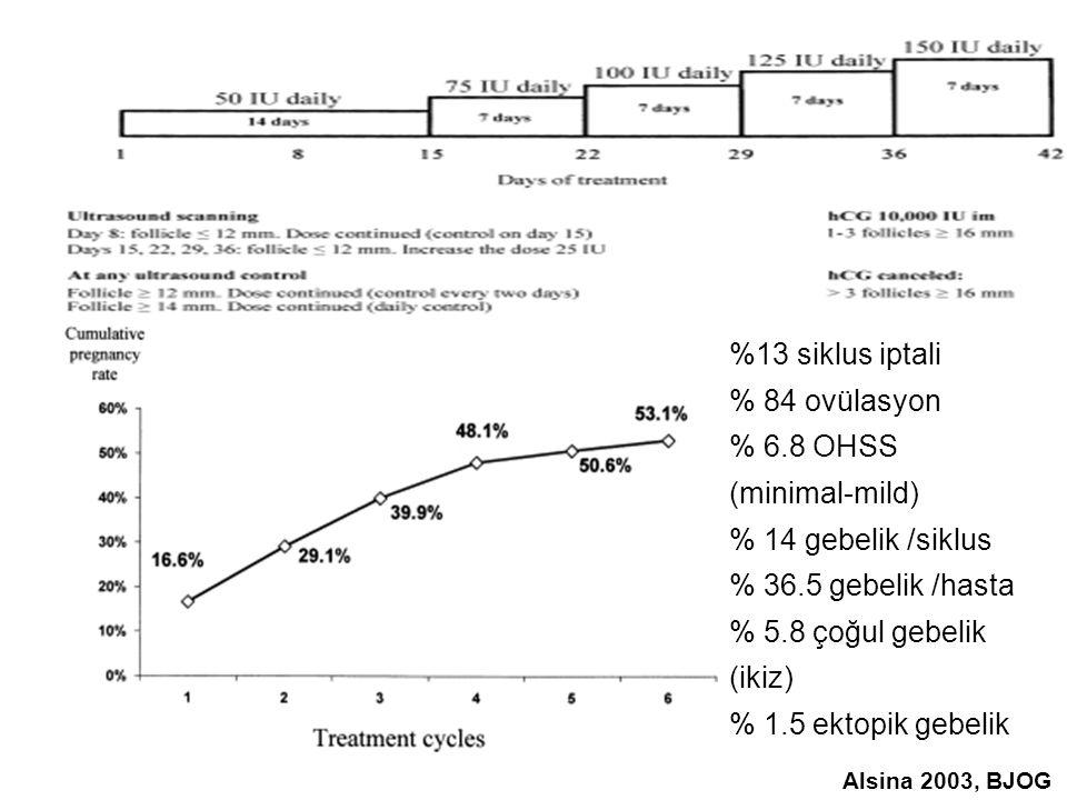 %13 siklus iptali % 84 ovülasyon % 6.8 OHSS (minimal-mild)