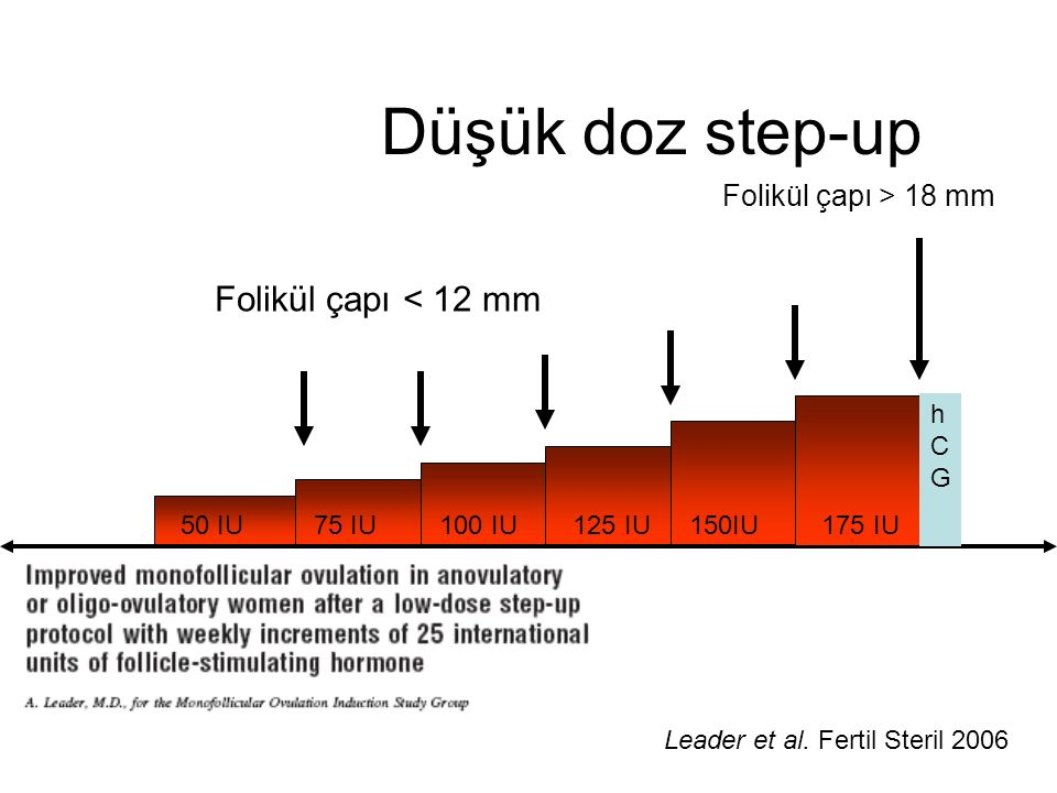 Düşük doz step-up Folikül çapı < 12 mm Folikül çapı > 18 mm hCG