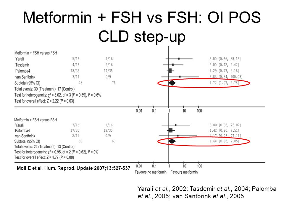 Metformin + FSH vs FSH: OI POS CLD step-up