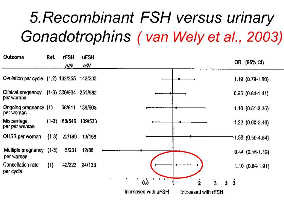 5. Recombinant FSH versus urinary Gonadotrophins ( van Wely et al