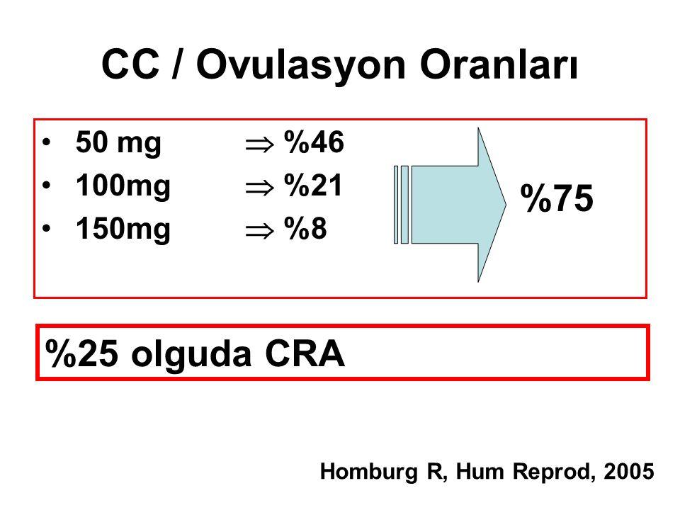 CC / Ovulasyon Oranları