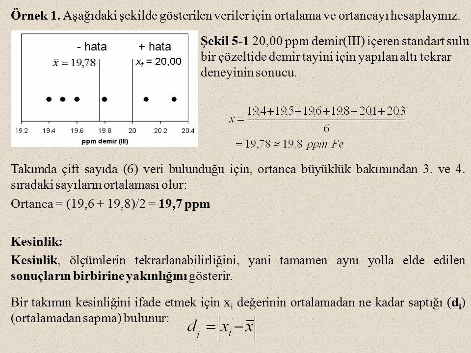 Şekil 5-1 20,00 ppm demir(III) içeren standart sulu