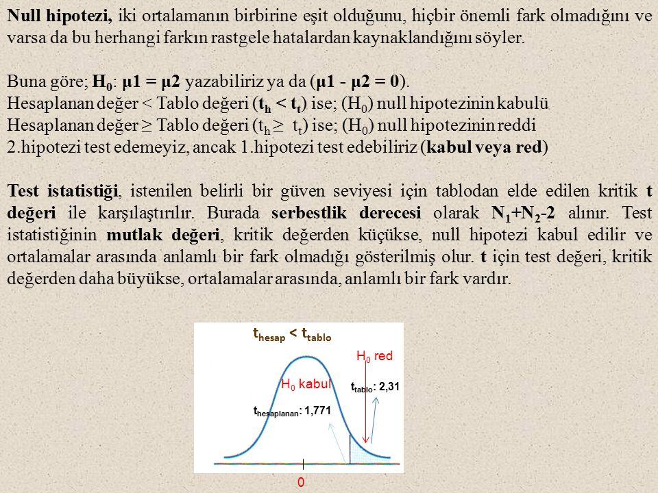Buna göre; H0: μ1 = μ2 yazabiliriz ya da (μ1 - μ2 = 0).