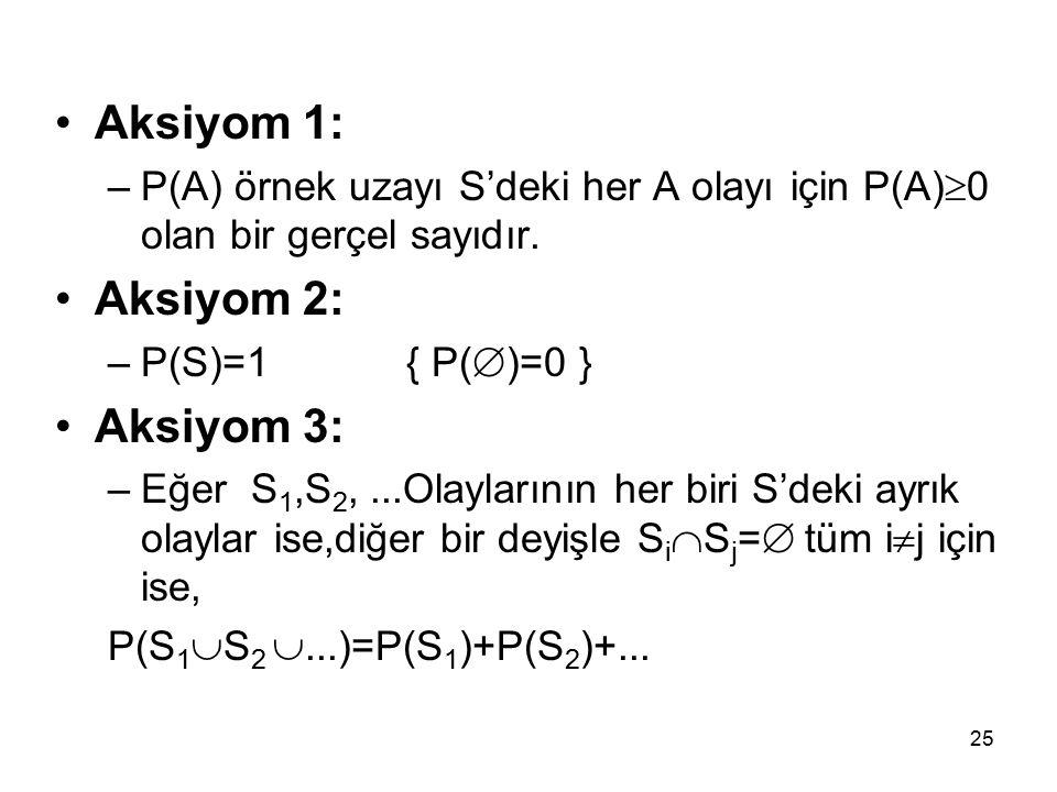 Aksiyom 1: Aksiyom 2: Aksiyom 3: