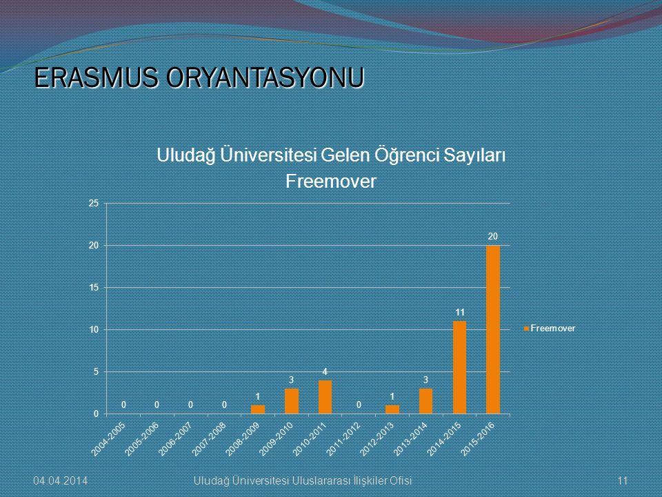 Uludağ Üniversitesi Gelen Öğrenci Sayıları Freemover