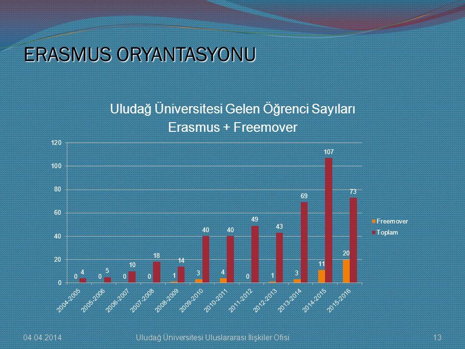 Uludağ Üniversitesi Gelen Öğrenci Sayıları Erasmus + Freemover